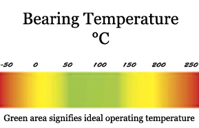 bearing temperature