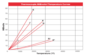 Thermocouple Types